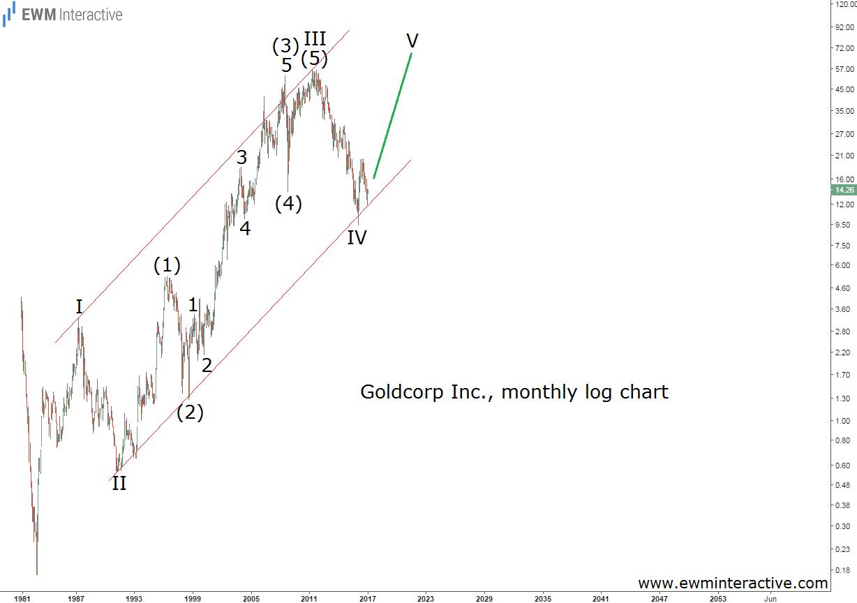 goldcorp-5-1-17