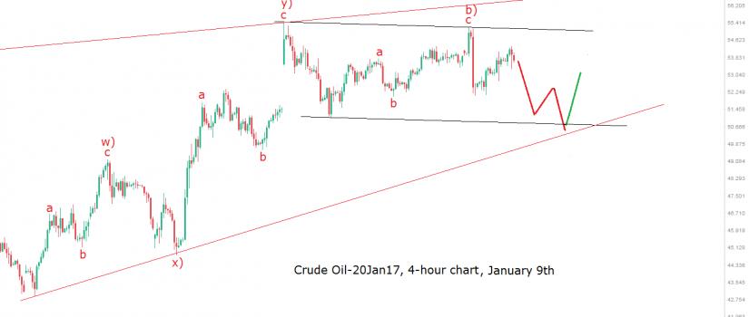 oil 4h 9.1.17