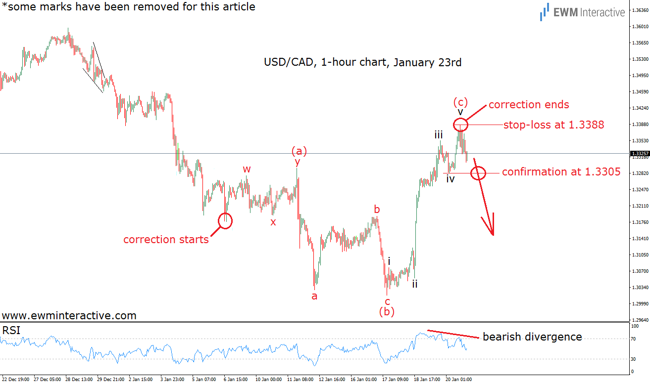 usdcad 1h 23.1.17