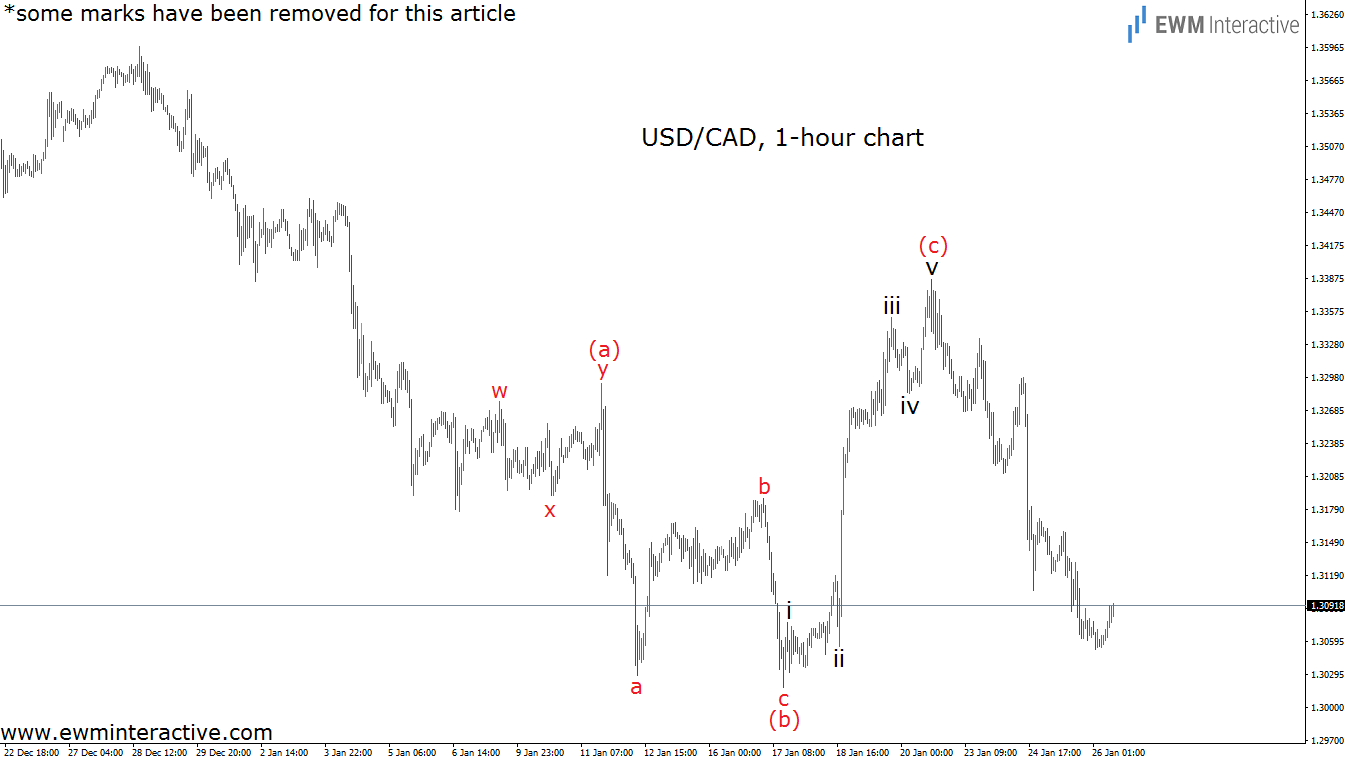 usdcad 1h 26.1.17