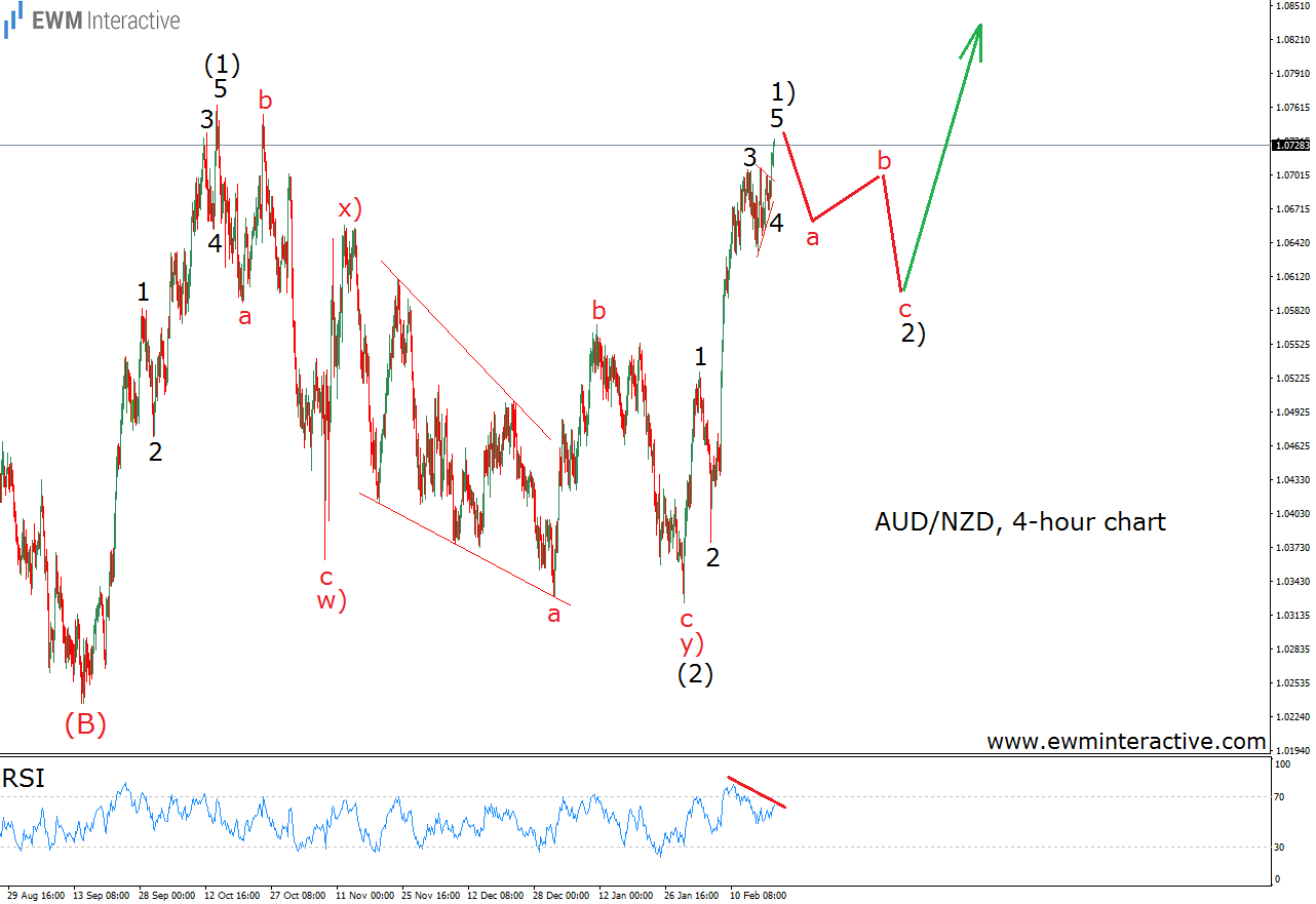 audnzd elliottwave analysis 4h chart