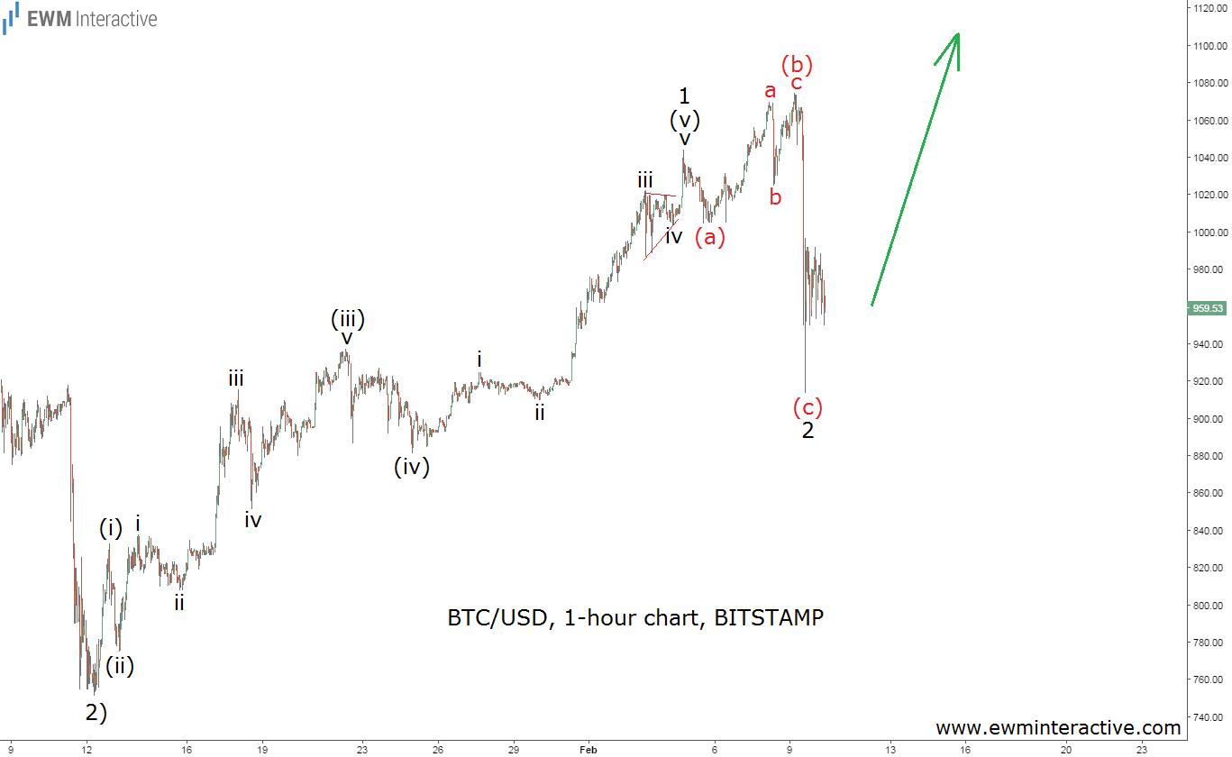 за bitcoin курс год-20