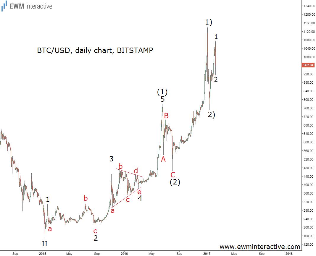 bitcoin daily 10.2.17