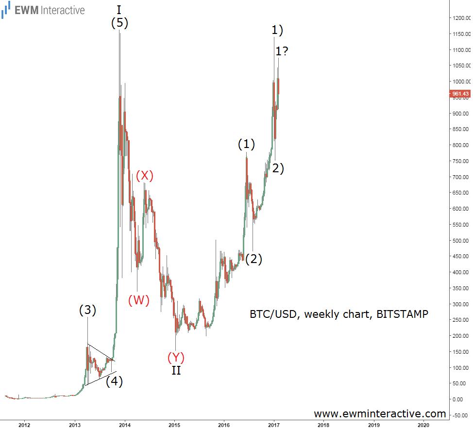калькулятор прибыльности bitcoin майнинга cash-15