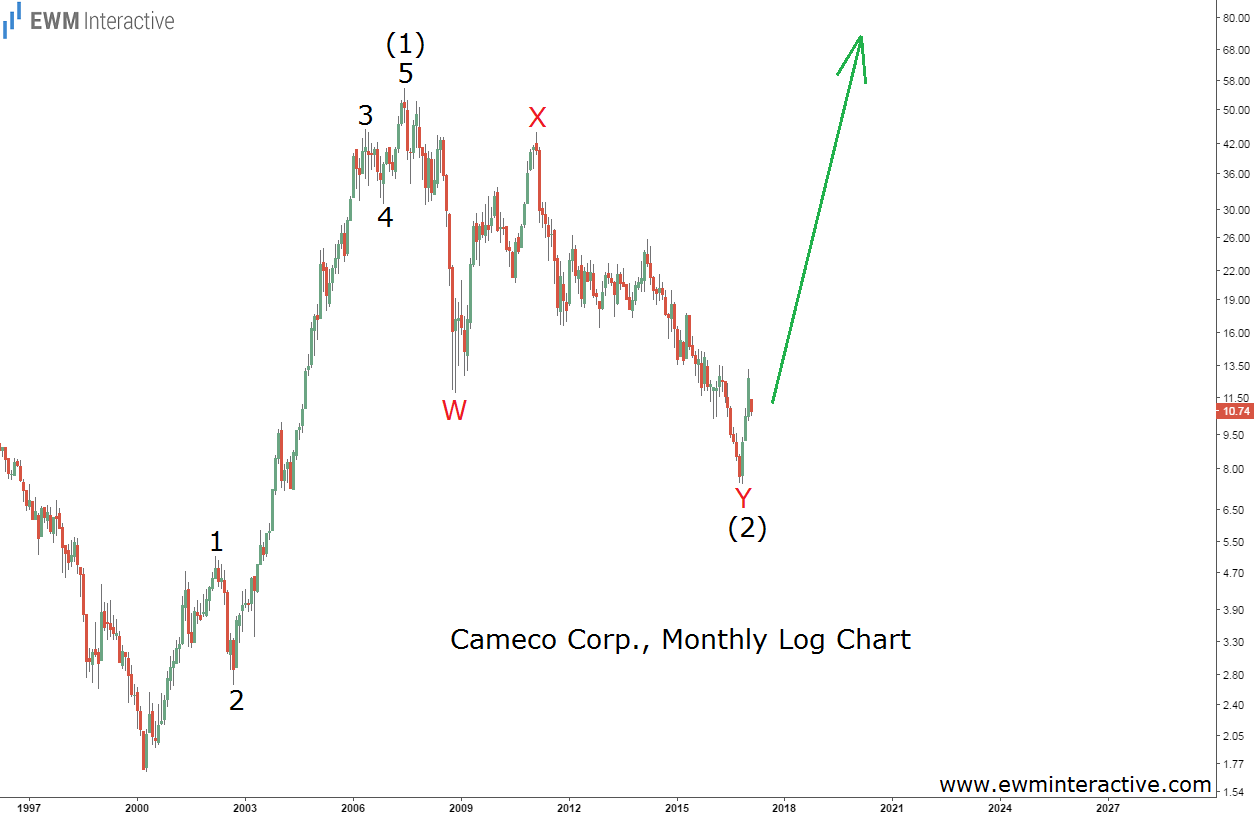 Cameco stock poised to recover