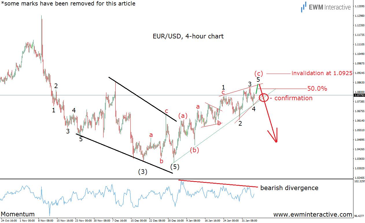 euro eurusd 4h 6.2.17