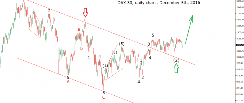 german dax daily december 5th