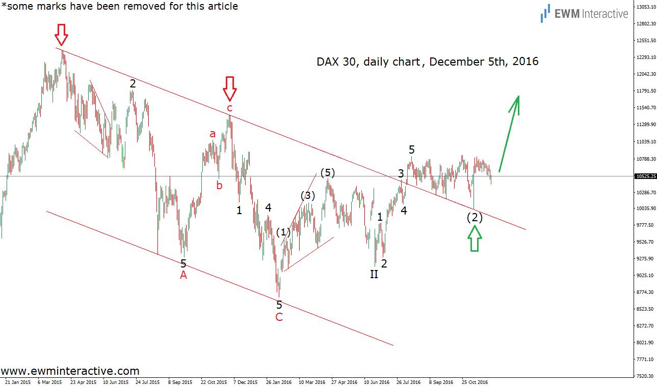 german dax daily december 5th