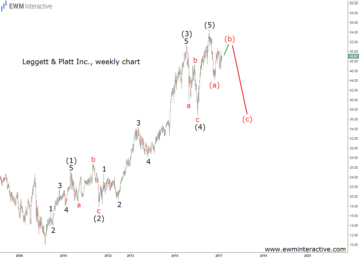 leggett & platt weekly chart