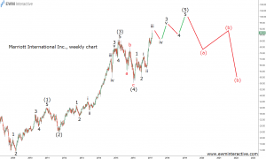 marriott elliott wave analysis
