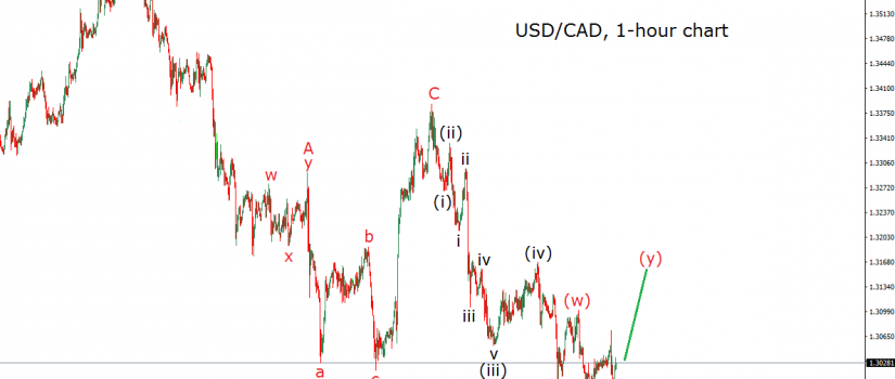 usdcad 1h 6.2.17