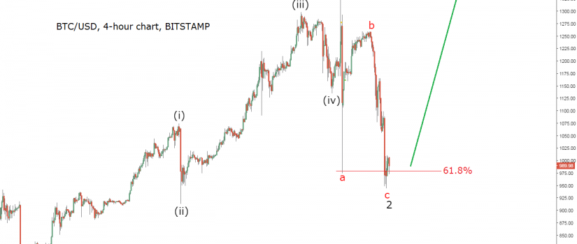 bitcoin updated chart