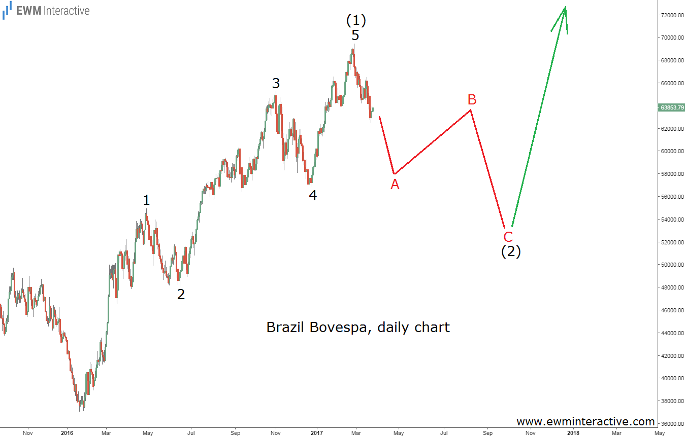 elliott wave bovespa index daily chart