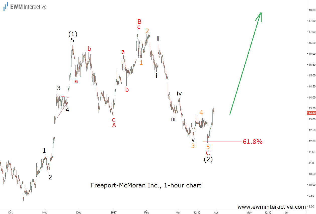 freeport mcmoran elliott wave analysis
