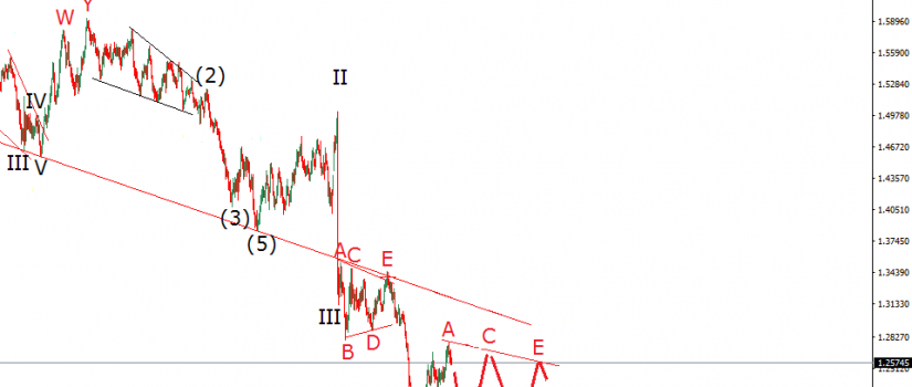 elliott wave chart gbpusd daily december 12