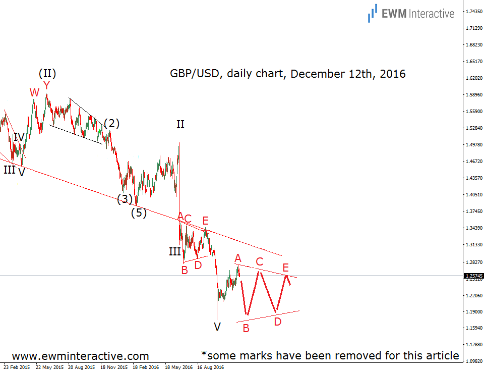 elliott wave chart pound dollar daily december 12