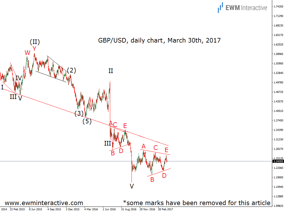 elliott-wave-chart-gbpusd daily updated