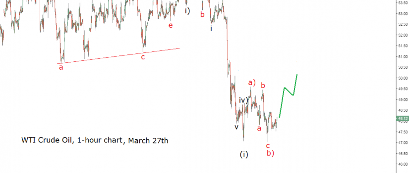 elliott-wave-chart-wti-crude-oil march 27