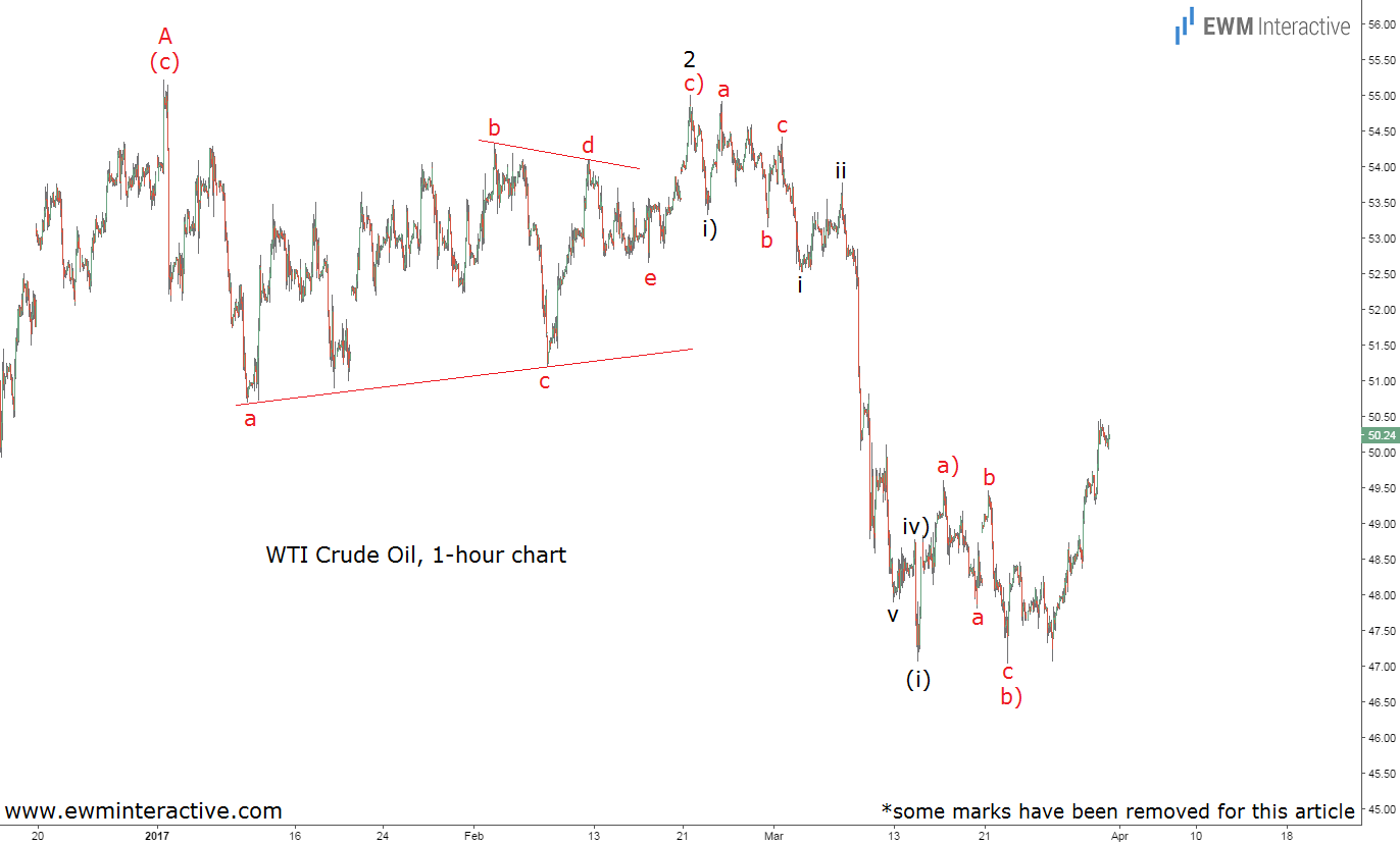 elliott-wave-chart wti crude oil updated