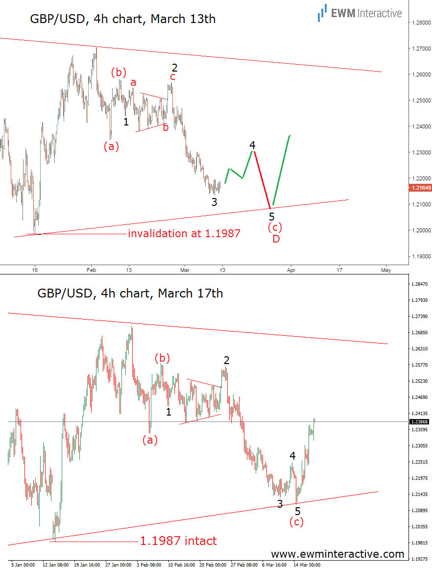 fed rate hike gbpusd before and after