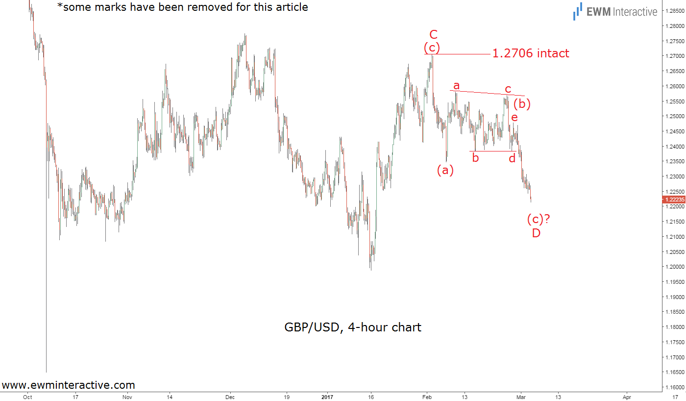 gbpusd march 3rd
