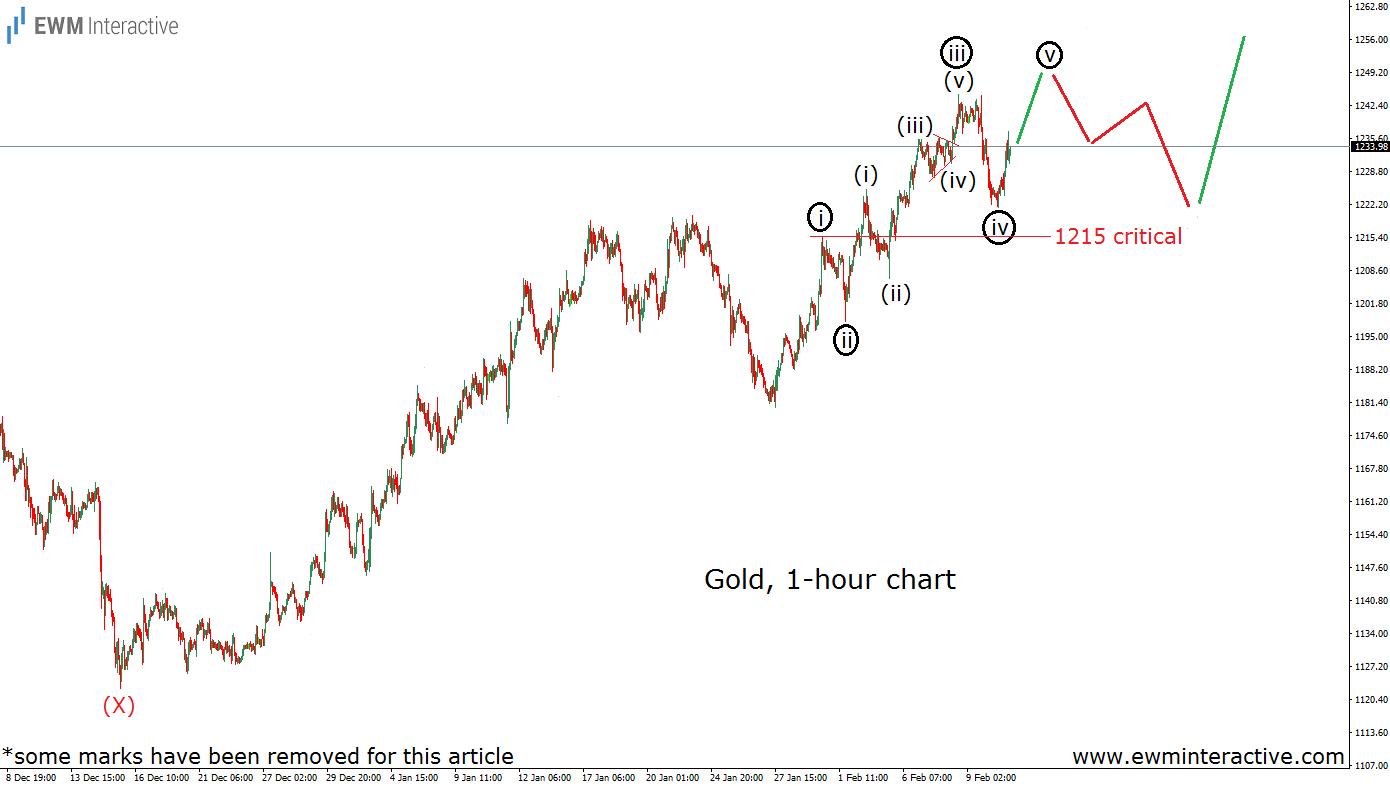 gold 1h feb 13