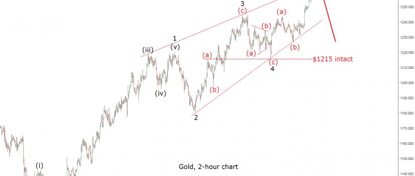 gold 2h 27 feb