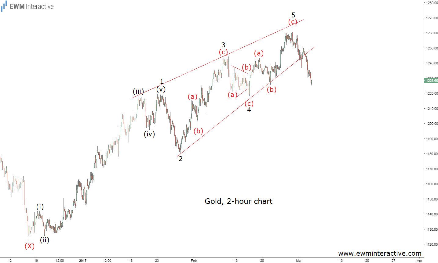 gold march 3