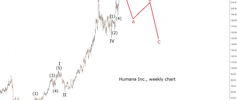 humana weekly chart