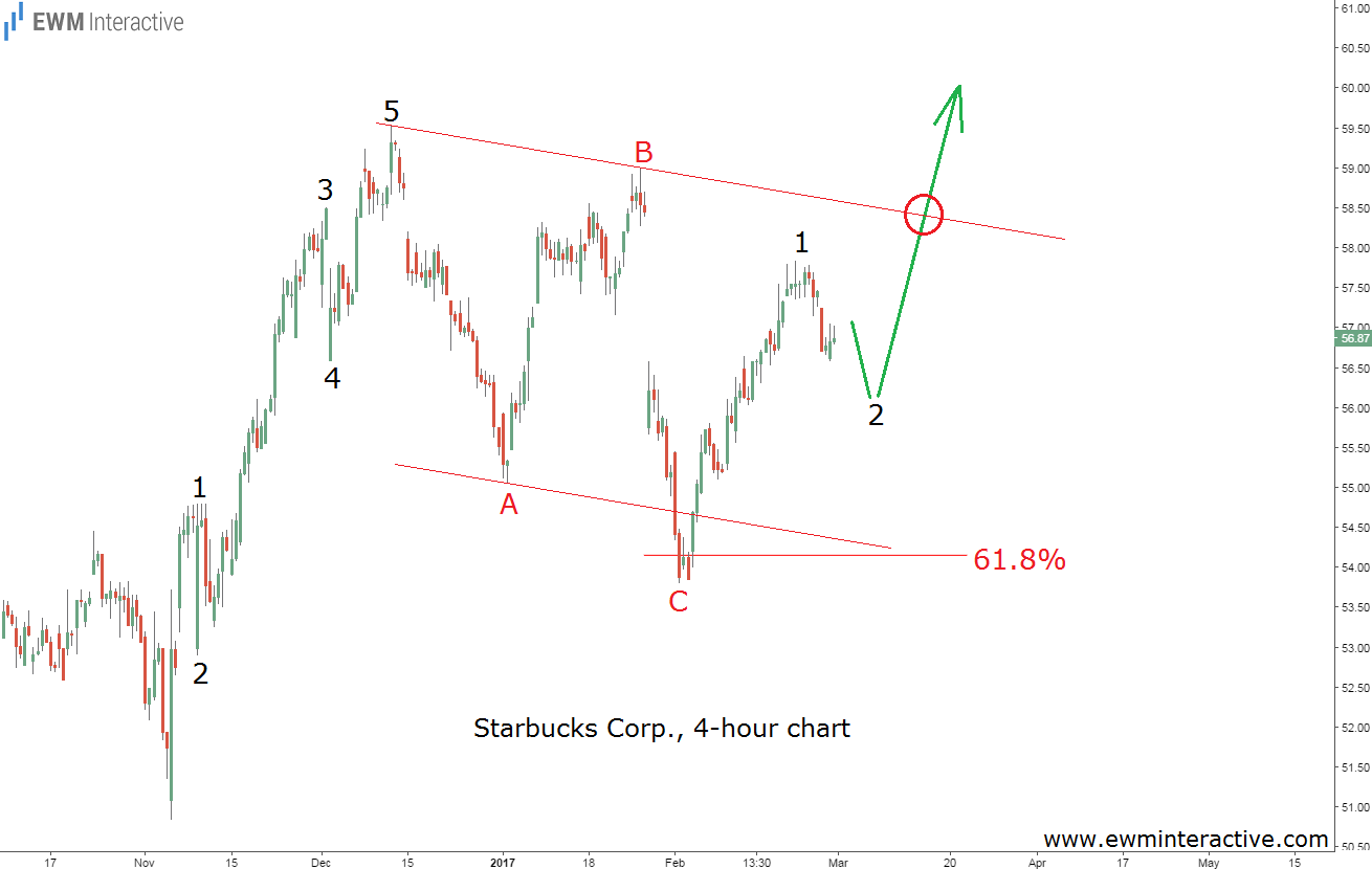 starbucks elliott wave cycle