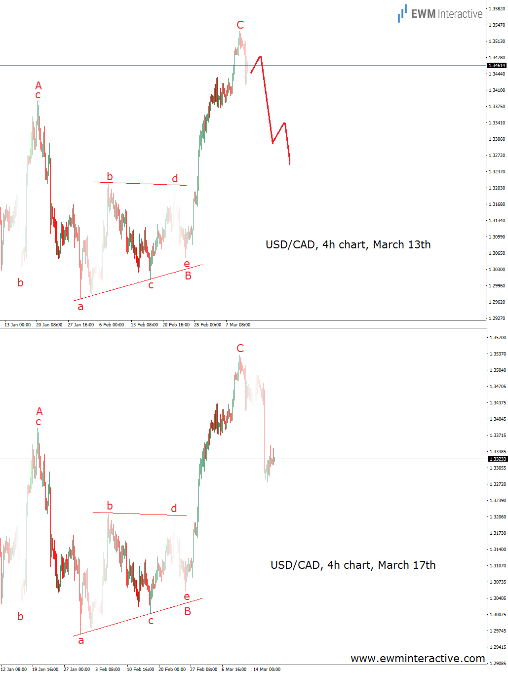 fed rate hike usdcad before and after
