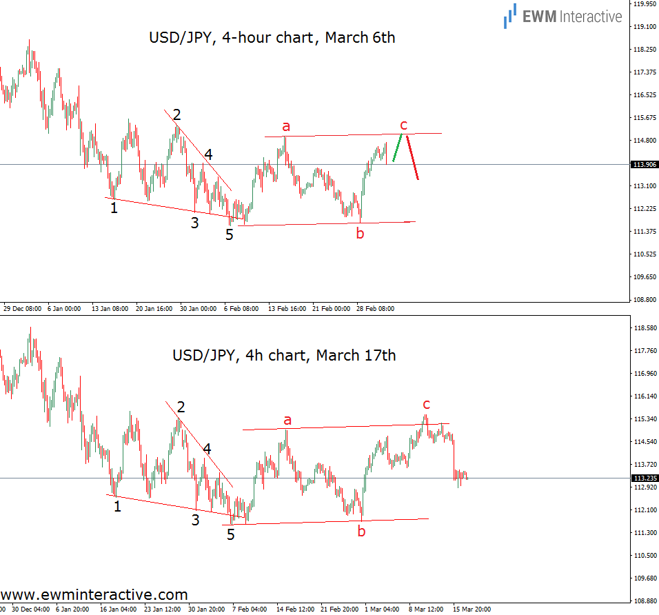 fed rate hike usdjpy before and after