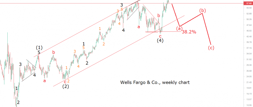 wells fargo 21.3.17