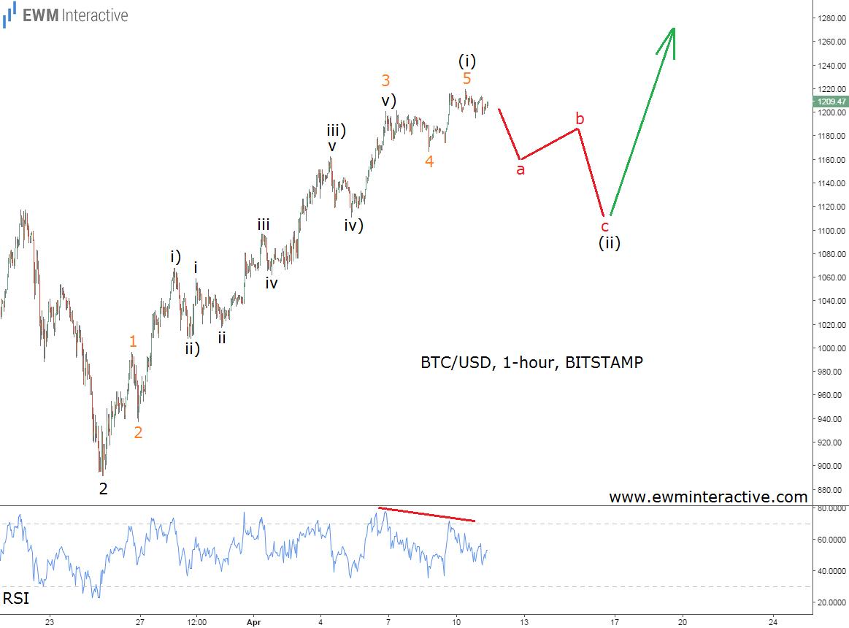 elliott-wave-chart-price-of-bitcoin 1h