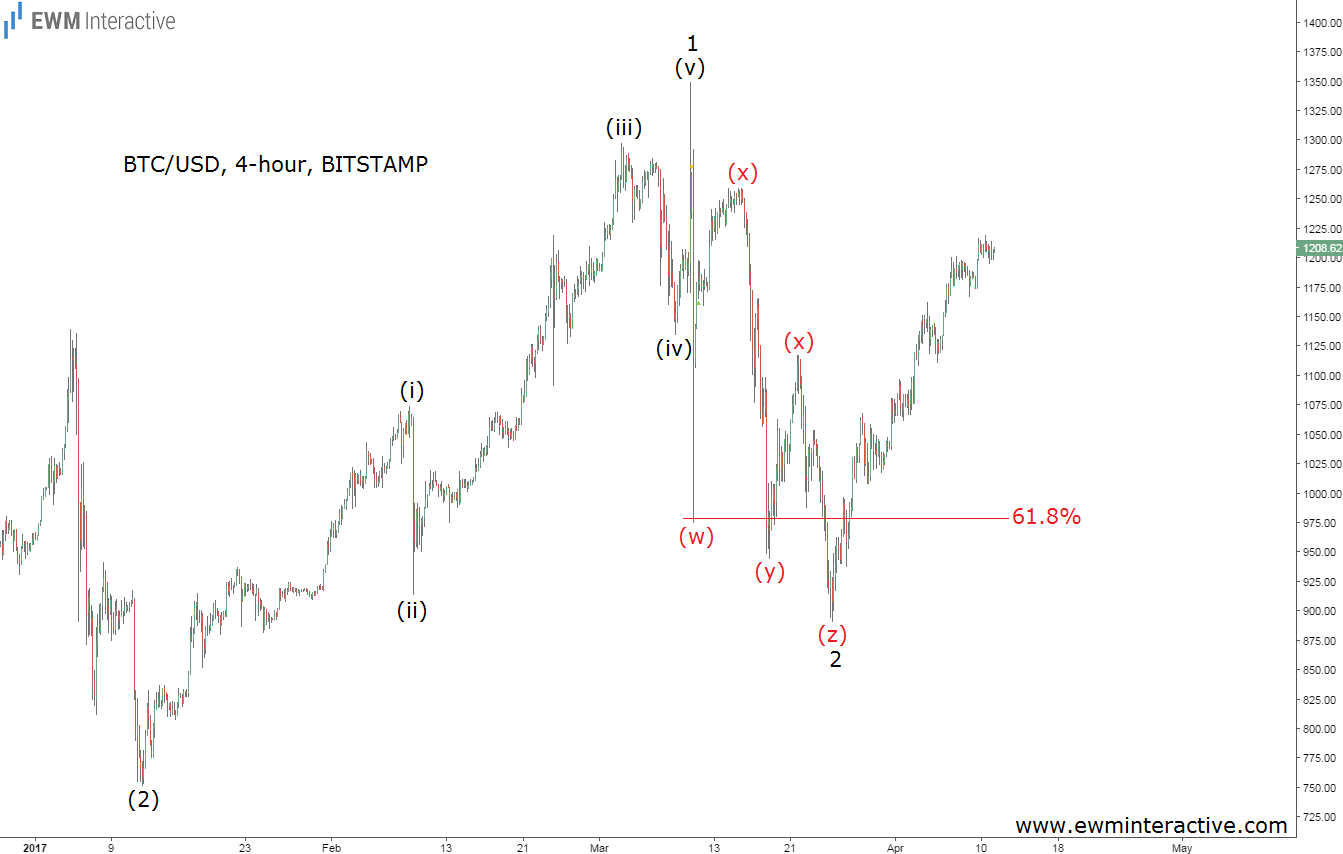 elliott-wave-bitcoin-price-chart 4h divergence updated