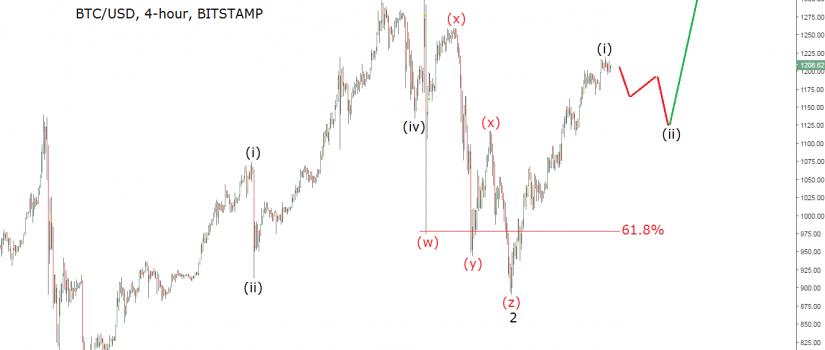 price of bitcoin 4h chart