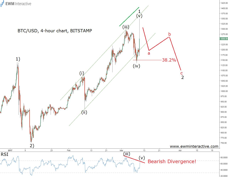 bitcoin rsi divergence