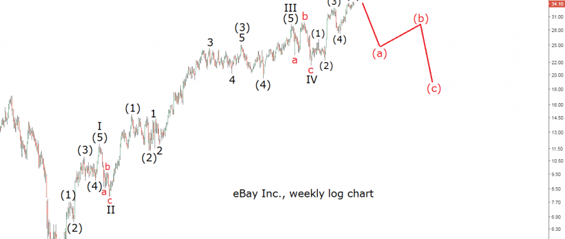 elliott wave chart ebay stock