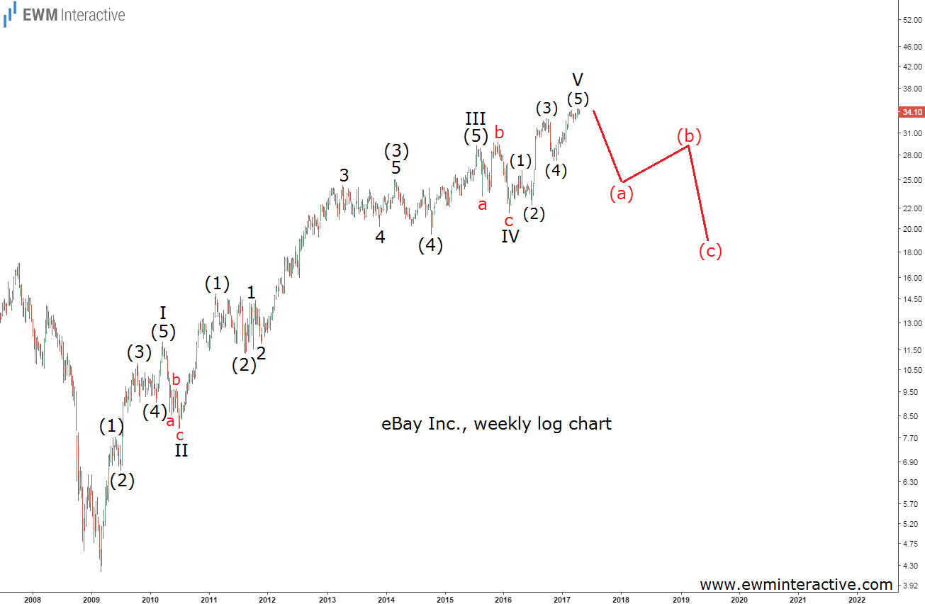 elliott wave chart ebay stock