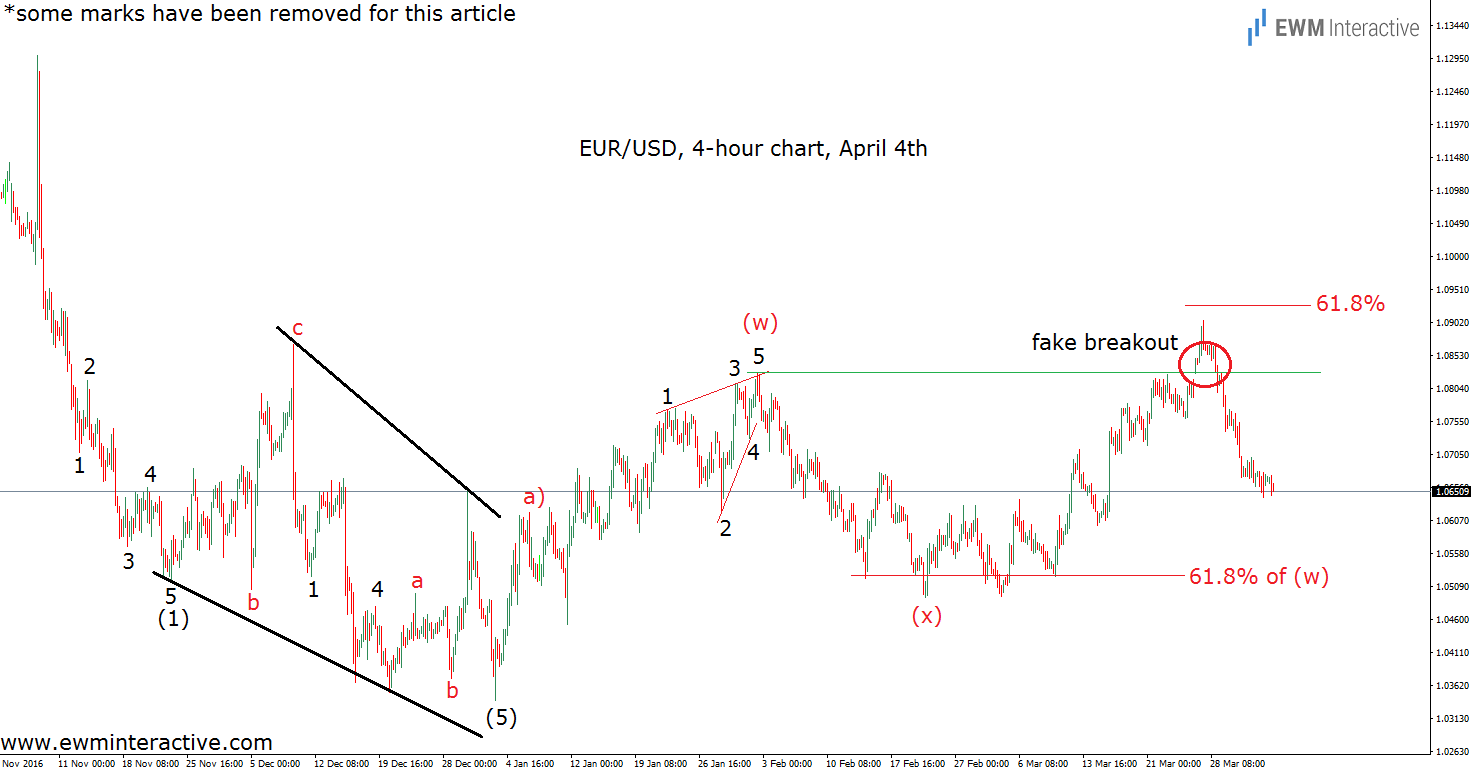 elliott wave chart euro dollar 4h april 4th