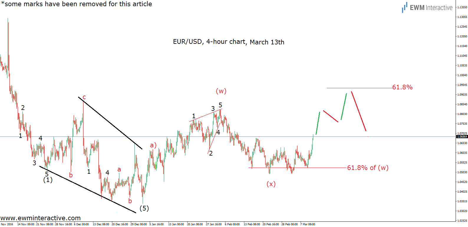 elliott wave chart euro dollar 4h march 13th