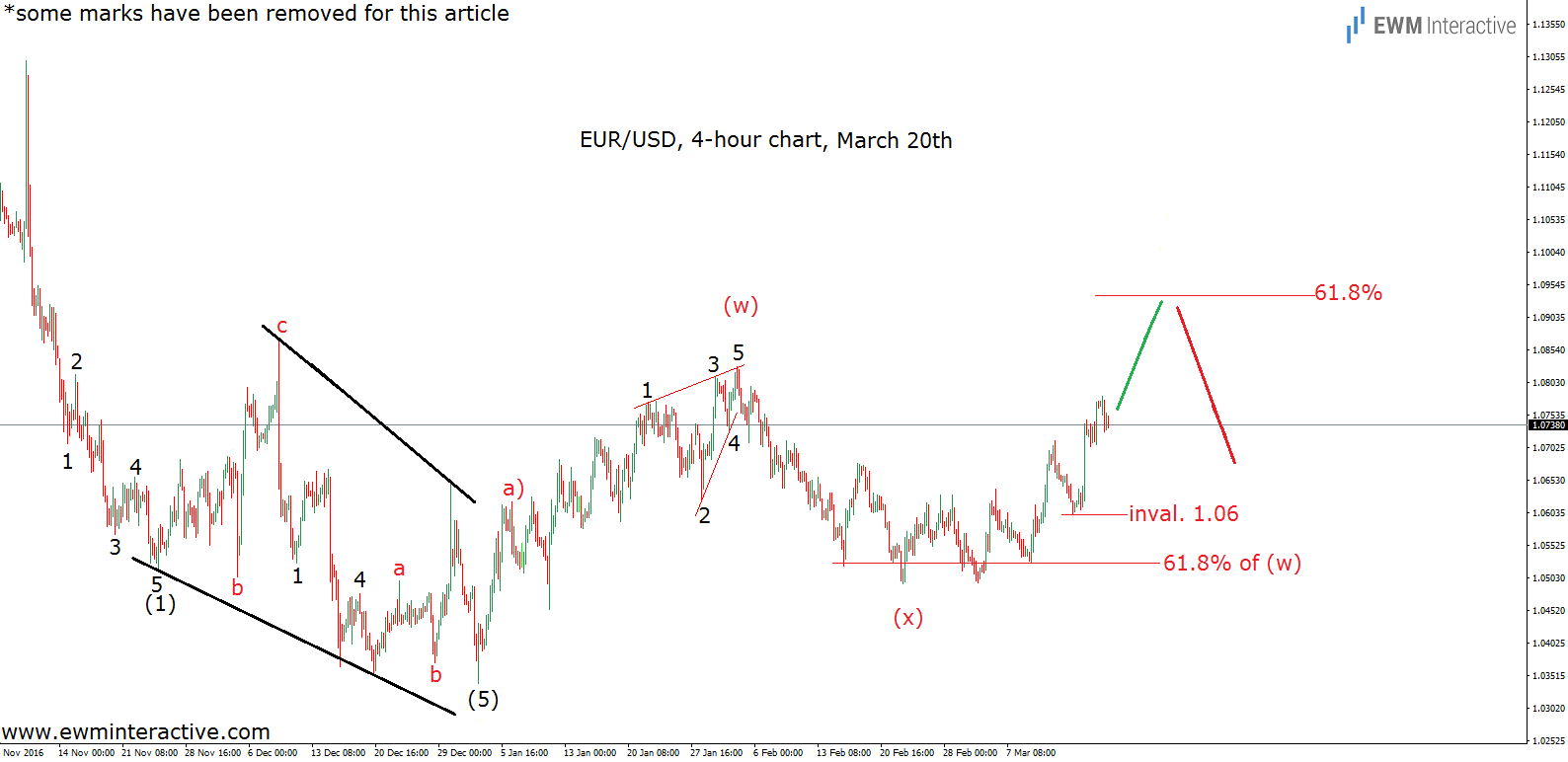 elliott wave chart euro dollar 4h march 20th