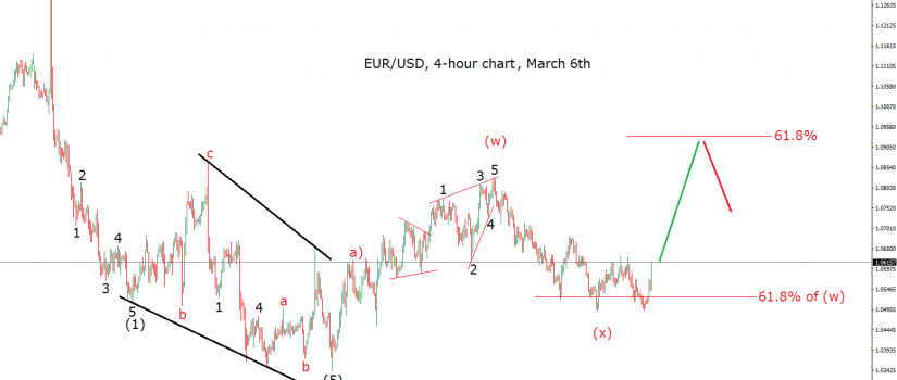 elliott wave chart eurusd 4h march 6th