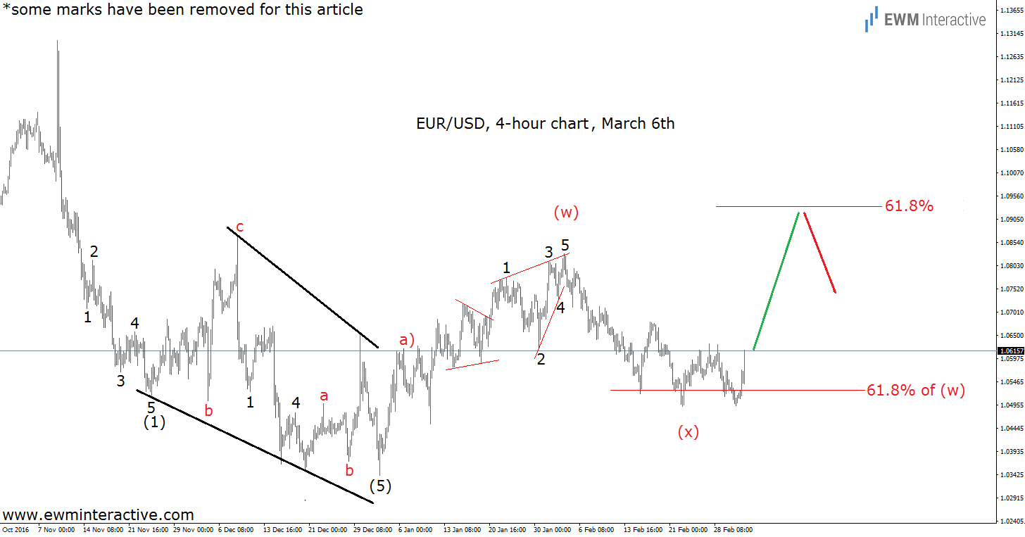 elliott wave chart euro dollar 4h march 6th