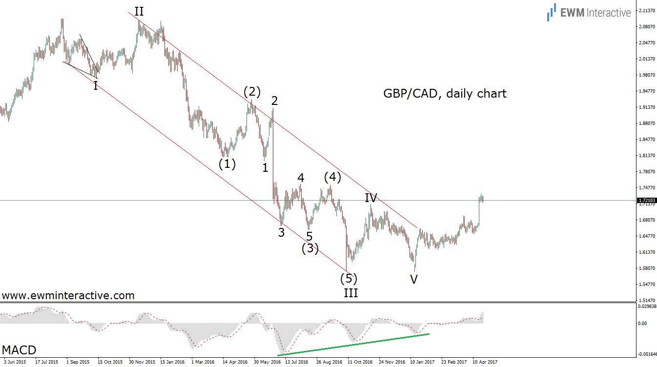 elliott-wave-chart-gbpcad updated divergence