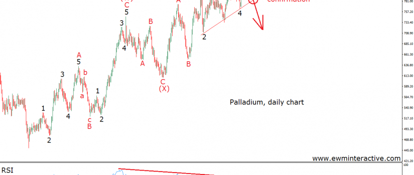 price of palladium