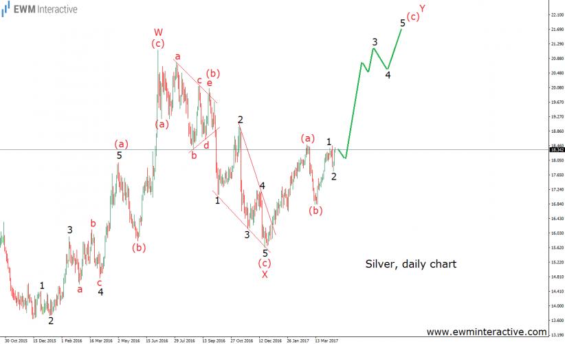 silver elliott wave chart
