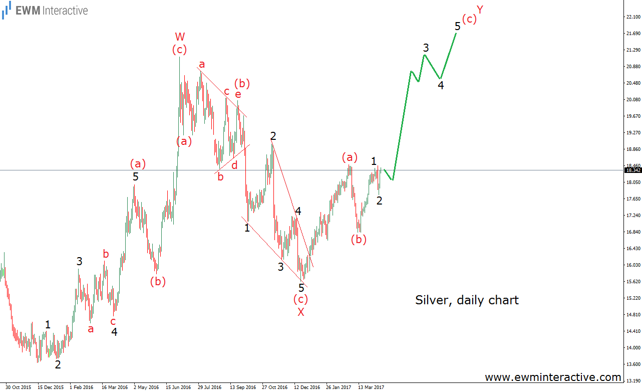 price of silver elliott wave chart