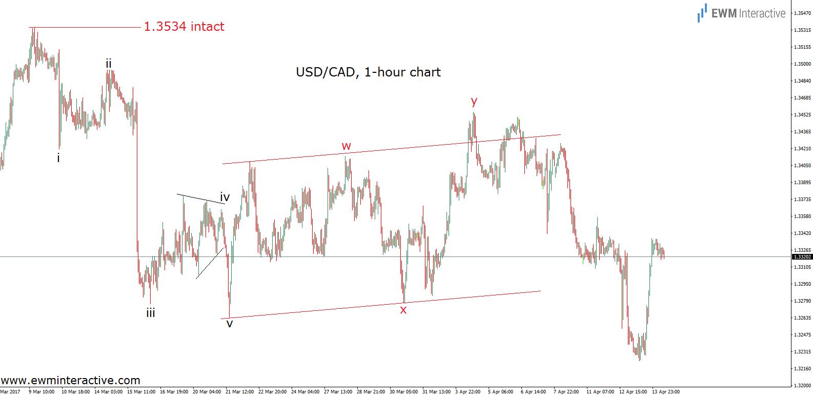 usdcad elliott wave chart updated