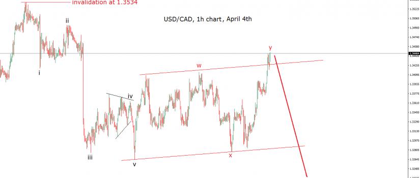 usdcad elliott wave chart